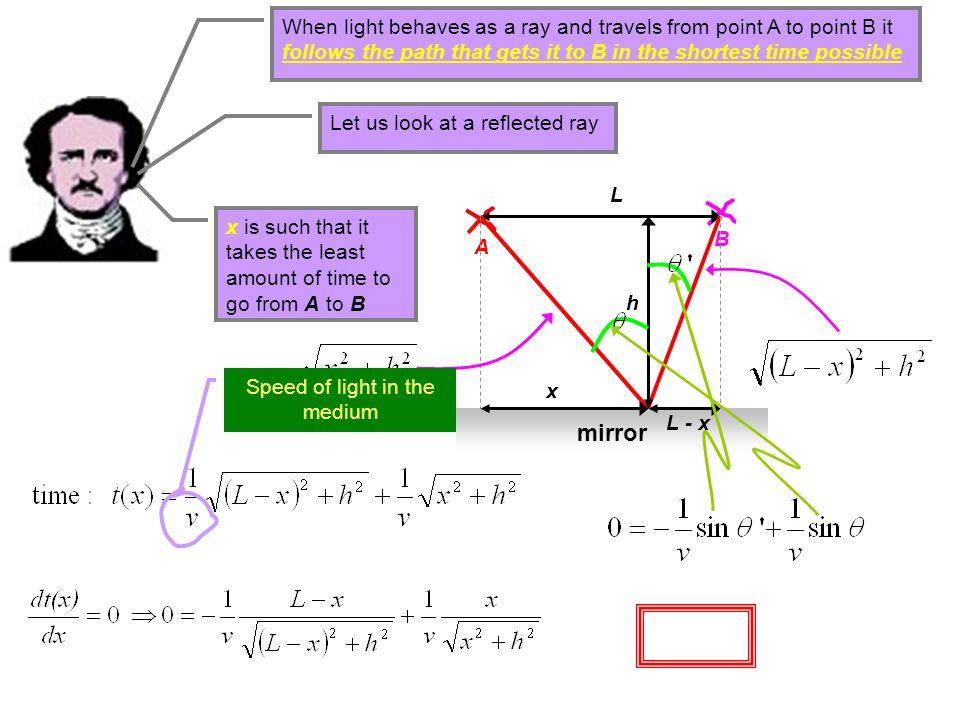 Speed of light in the medium