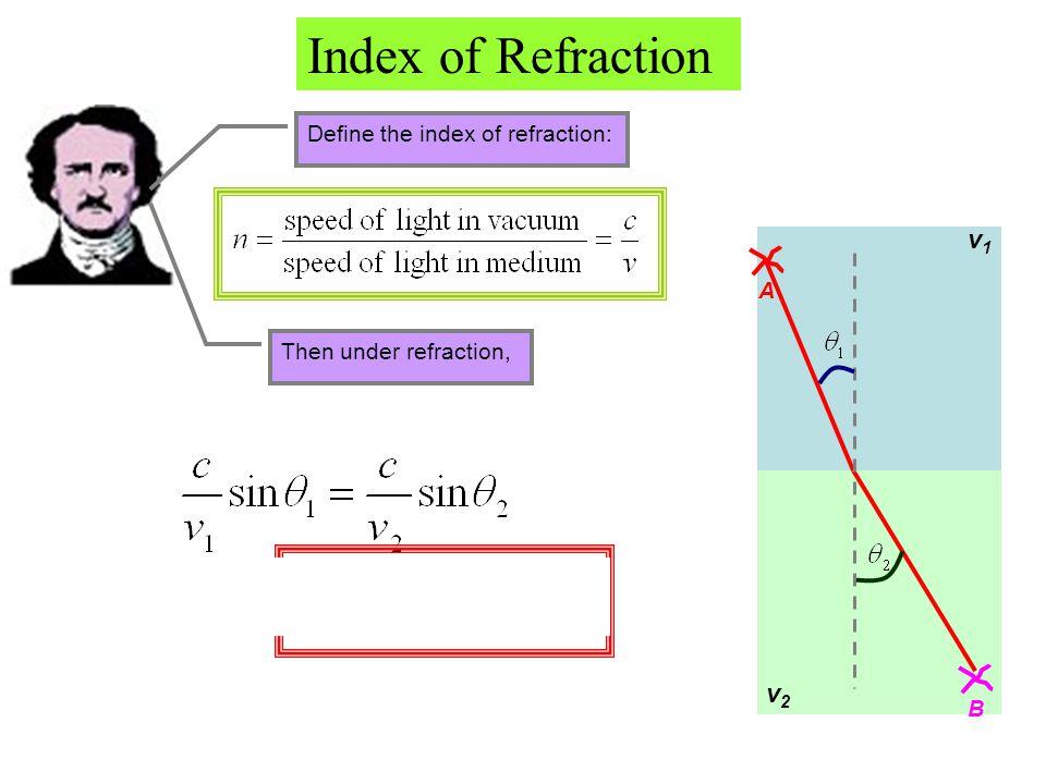 Index of Refraction v1 v2 Define the index of refraction: A