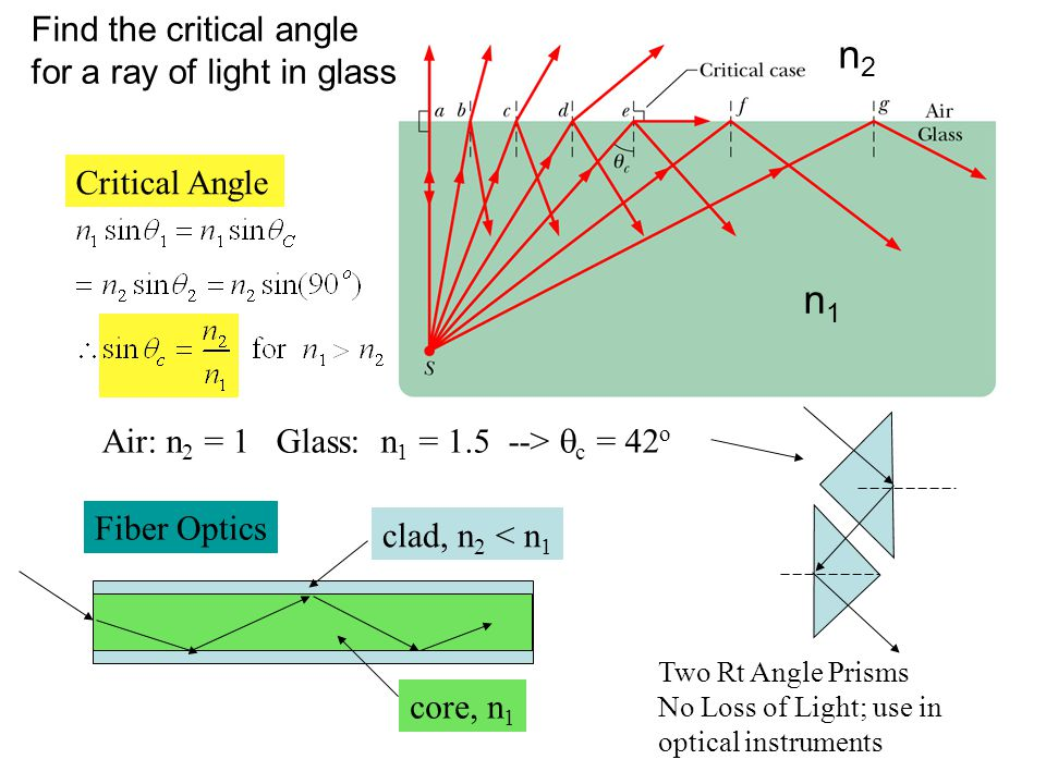 Find the critical angle for a ray of light in glass