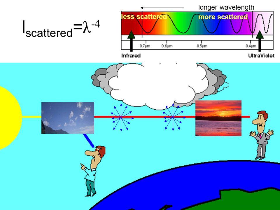 longer wavelength less scattered more scattered Iscattered=λ-4