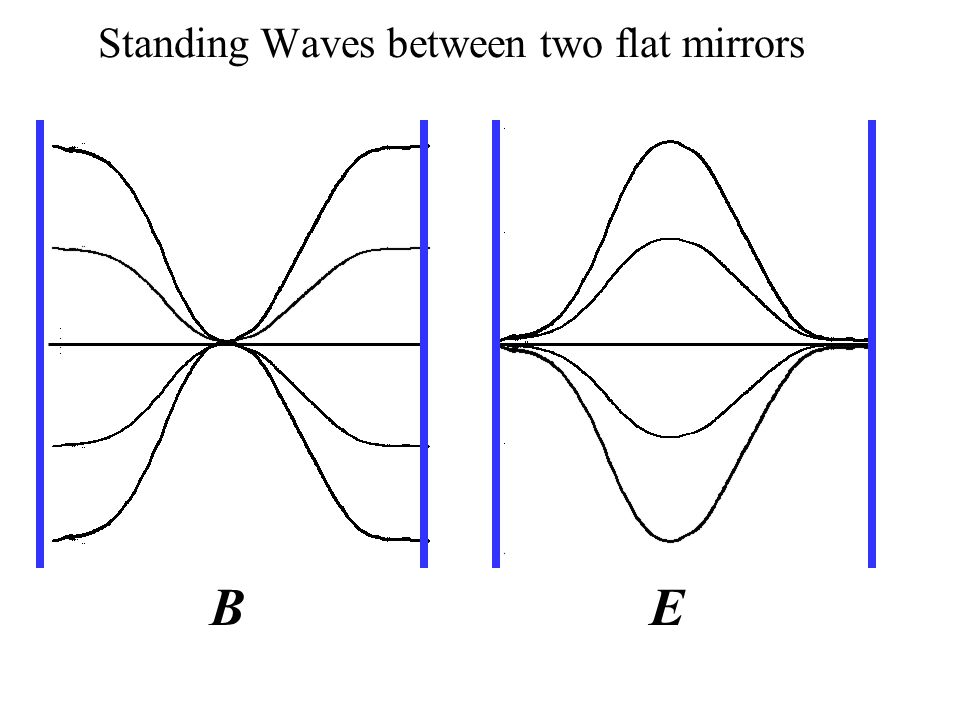 Standing Waves between two flat mirrors