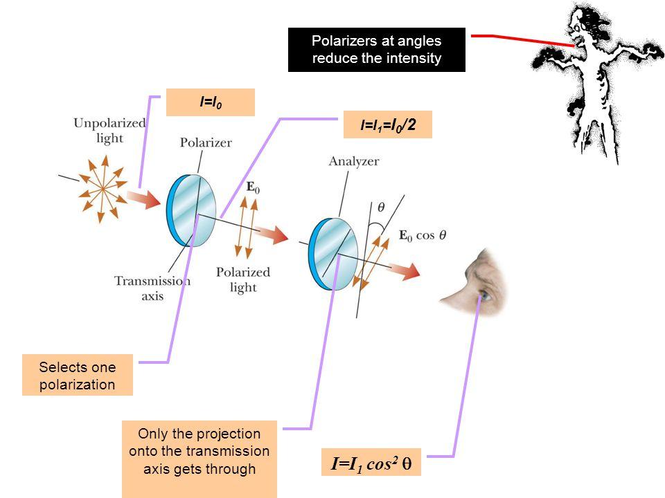 I=I1 cos2 q Polarizers at angles reduce the intensity I=I0 I=I1=I0/2
