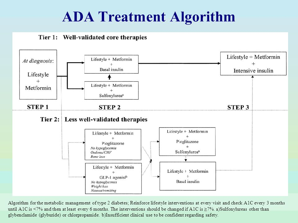 ADA Treatment Algorithm