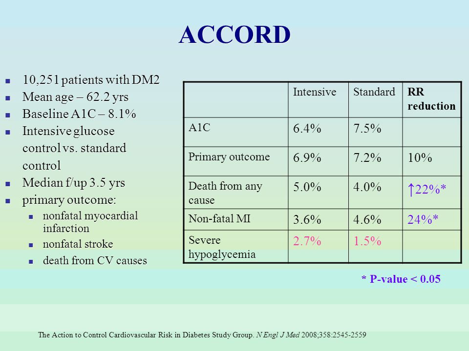ACCORD ↑22%* 10,251 patients with DM2 Mean age – 62.2 yrs
