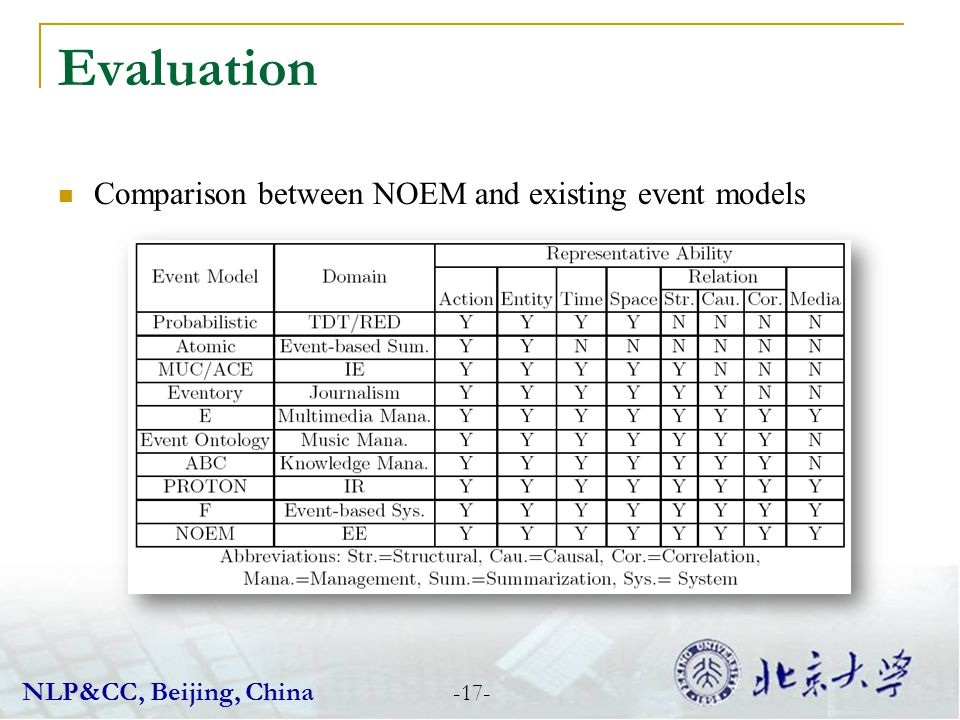 Evaluation Comparison between NOEM and existing event models