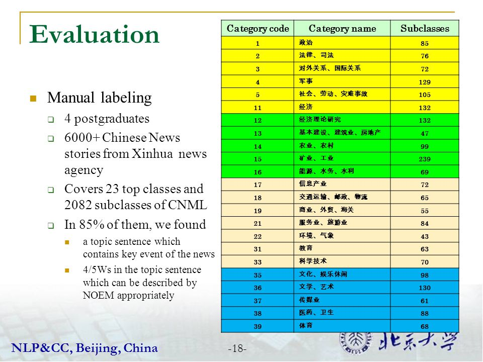 Evaluation Manual labeling 4 postgraduates