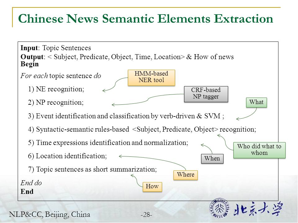 Chinese News Semantic Elements Extraction