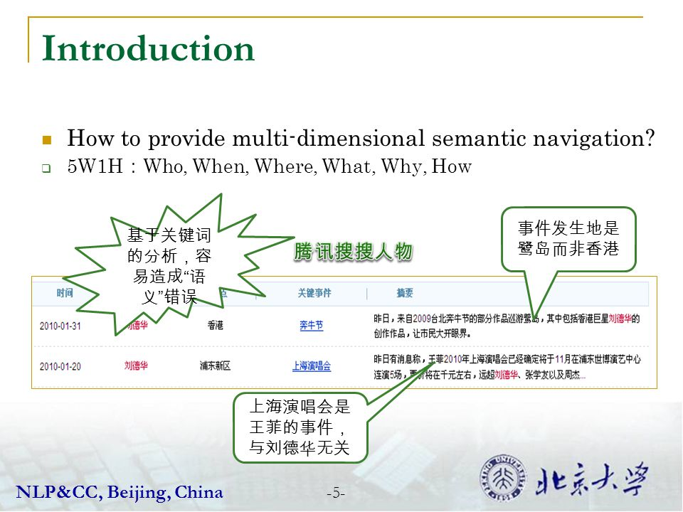 Introduction How to provide multi-dimensional semantic navigation