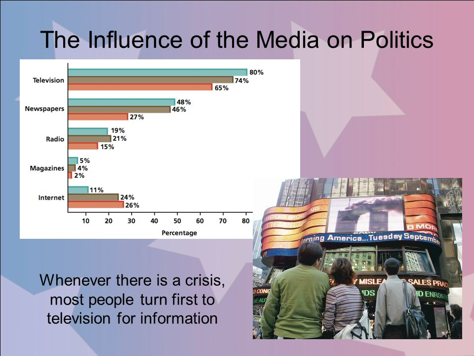 The Influence of the Media on Politics
