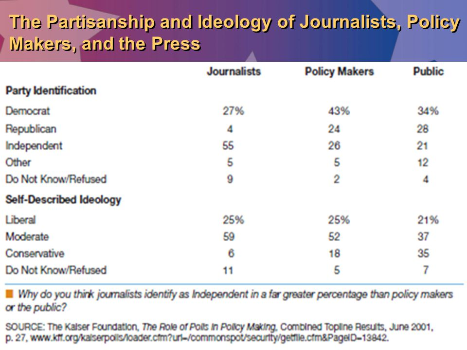 The Partisanship and Ideology of Journalists, Policy Makers, and the Press