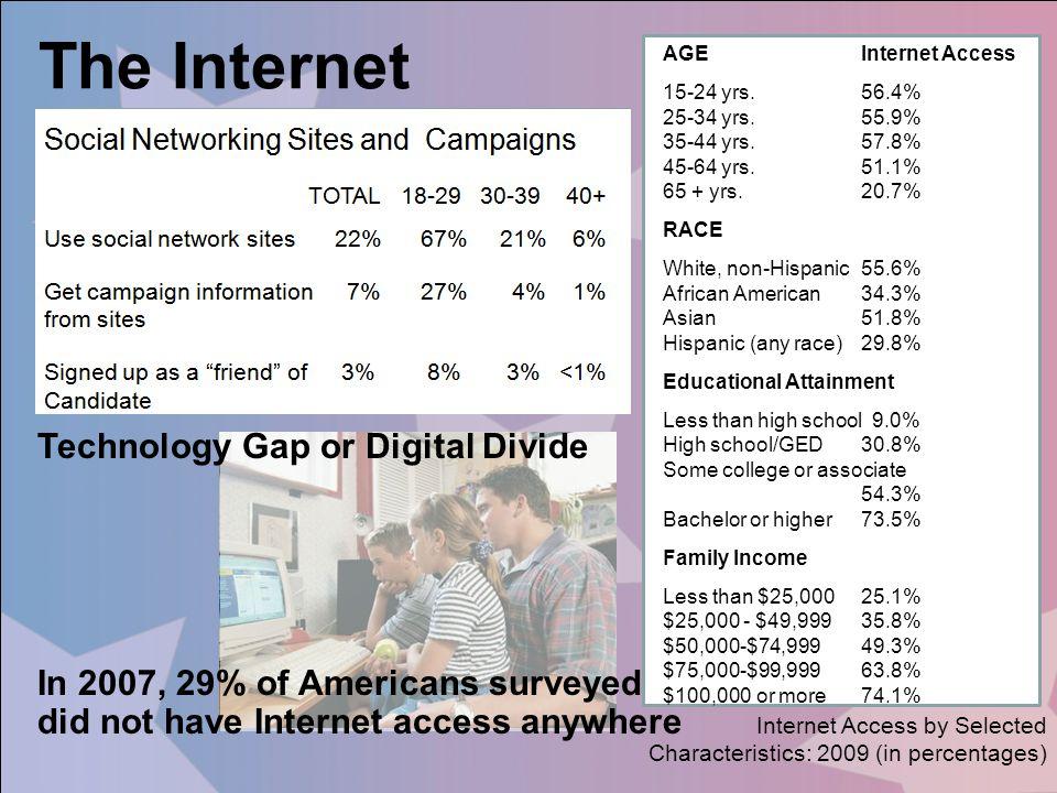 The Internet Technology Gap or Digital Divide