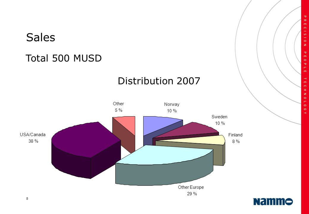 Sales Total 500 MUSD Distribution 2007 Other Norway 5 % 10 % Sweden