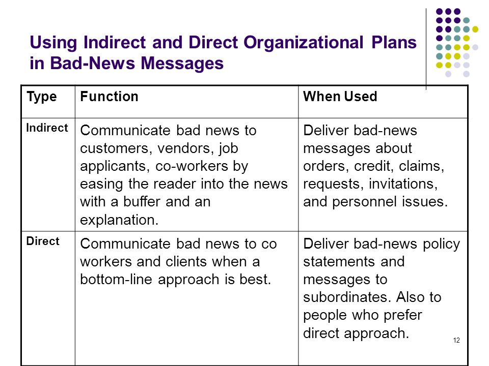 Using Indirect and Direct Organizational Plans in Bad-News Messages
