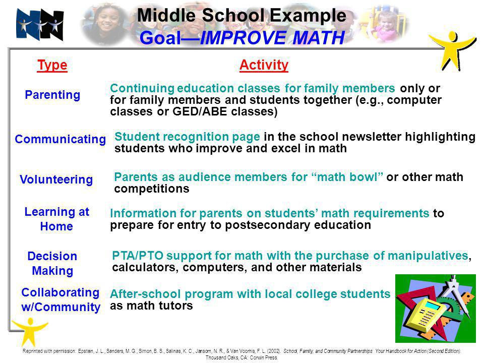 Middle School Example Goal—IMPROVE MATH