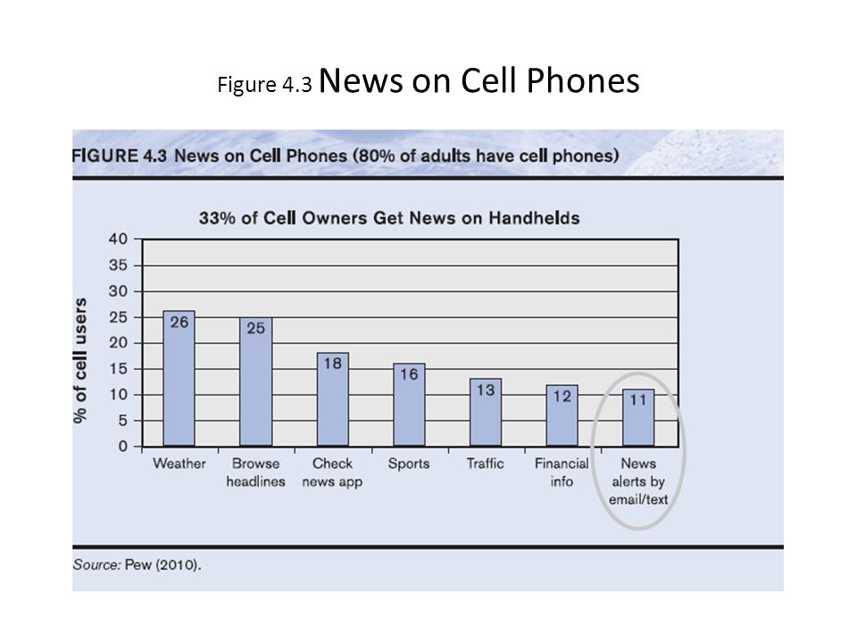 Figure 4.3 News on Cell Phones