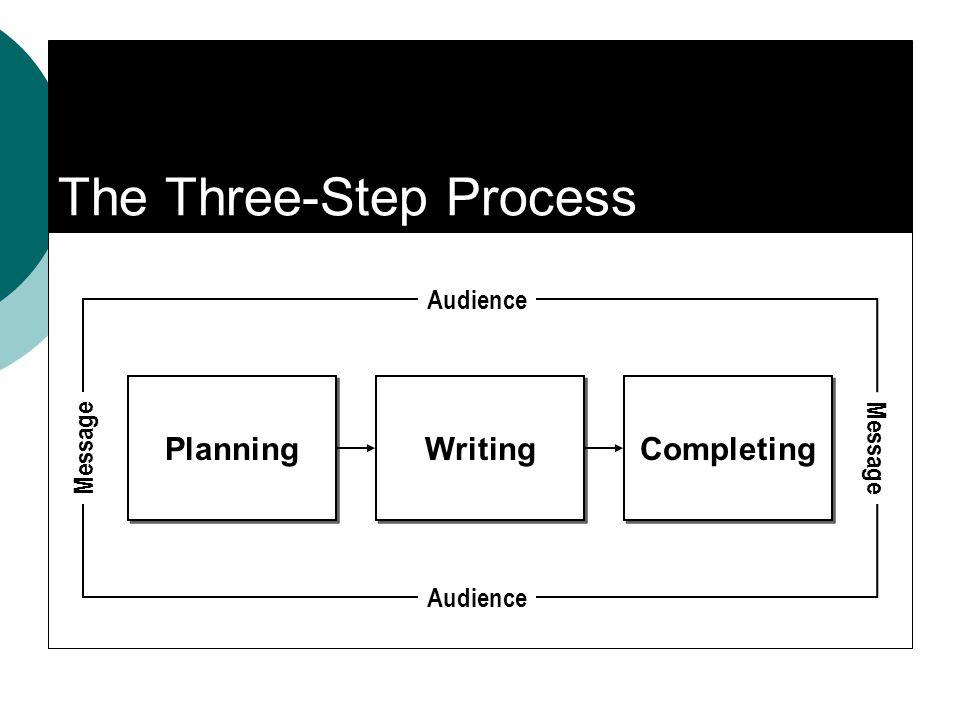 The Three-Step Process