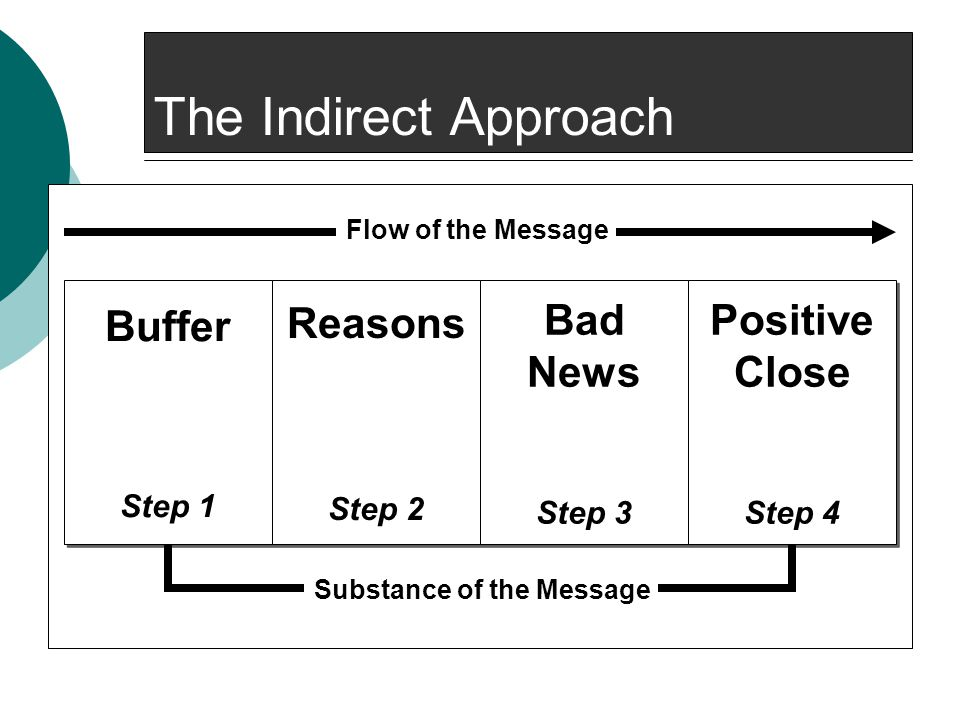 The Indirect Approach Buffer Reasons Bad News Positive Close Step 1