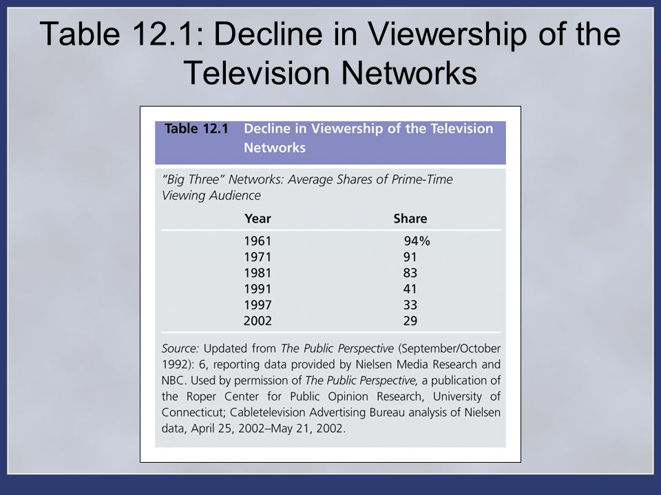 Table 12.1: Decline in Viewership of the Television Networks