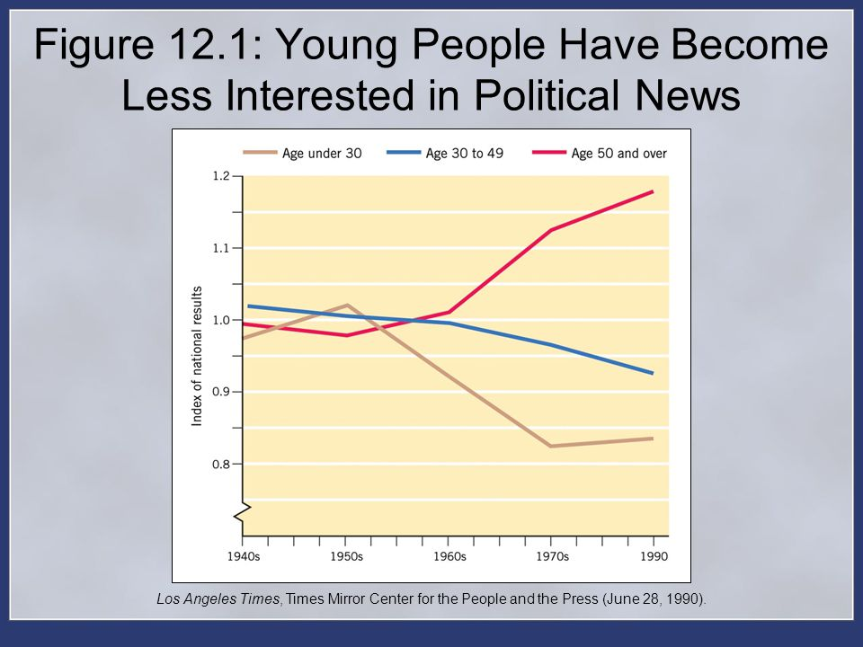 Figure 12.1: Young People Have Become Less Interested in Political News