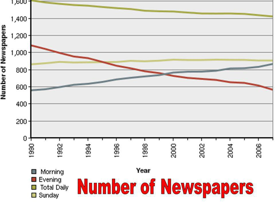 Number of Newspapers