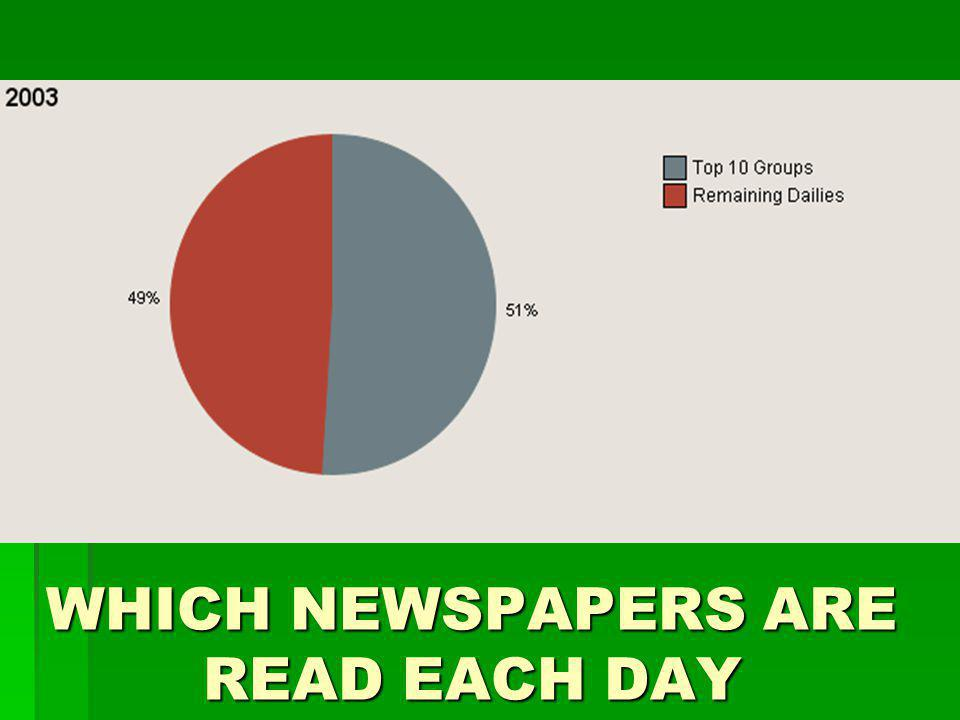 WHICH NEWSPAPERS ARE READ EACH DAY