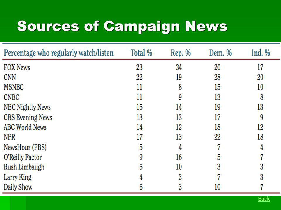 Sources of Campaign News