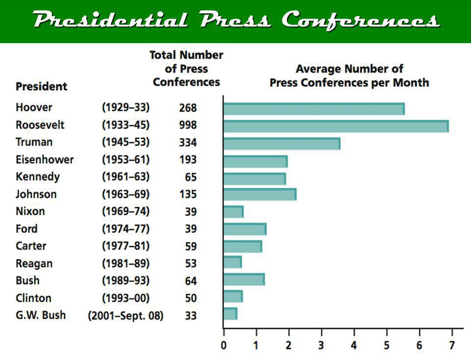 Presidential Press Conferences