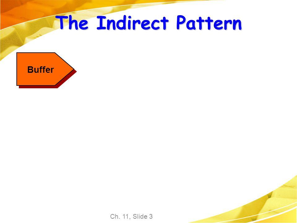 The Indirect Pattern Buffer