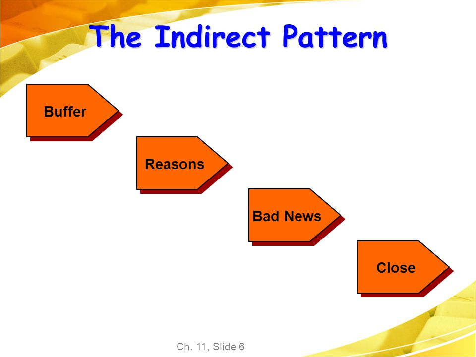 The Indirect Pattern Buffer Reasons Bad News Close