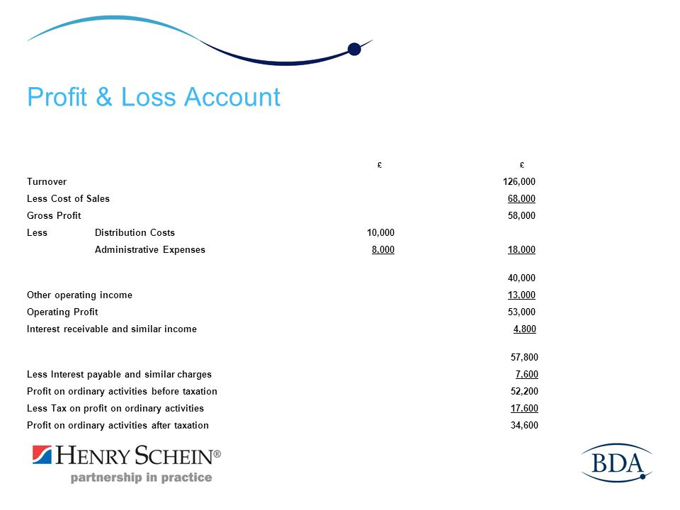 Profit & Loss Account Turnover 126,000 Less Cost of Sales 68,000