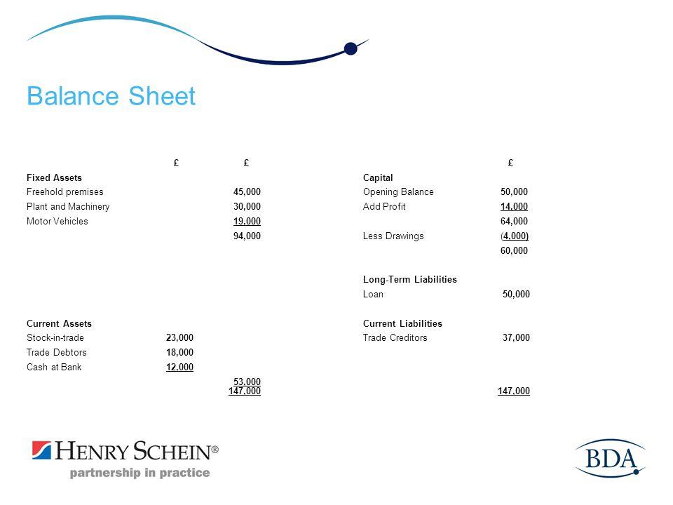 Balance Sheet £ £ £ Fixed Assets Capital