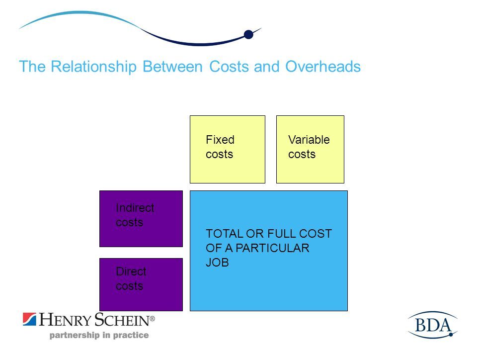 The Relationship Between Costs and Overheads