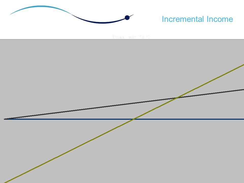 Incremental Income