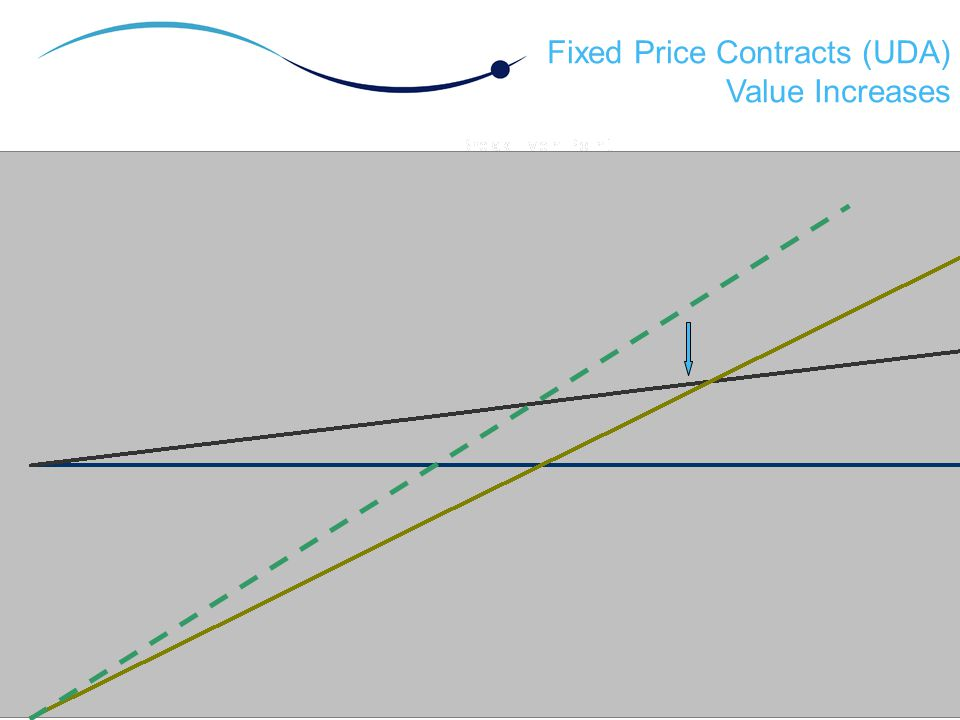 Fixed Price Contracts (UDA) Value Increases