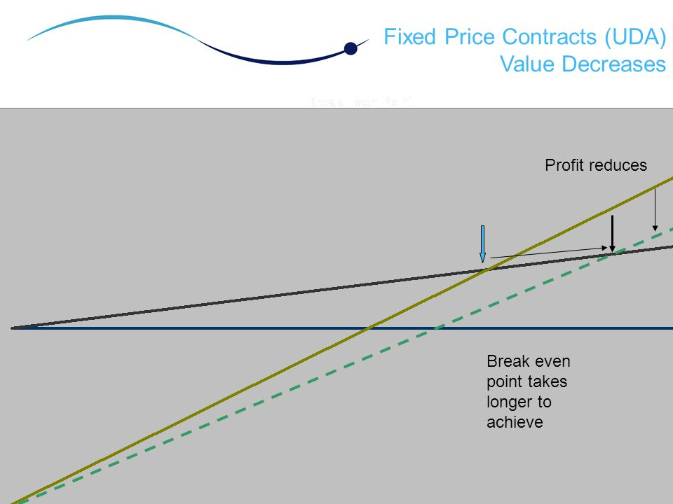 Fixed Price Contracts (UDA) Value Decreases