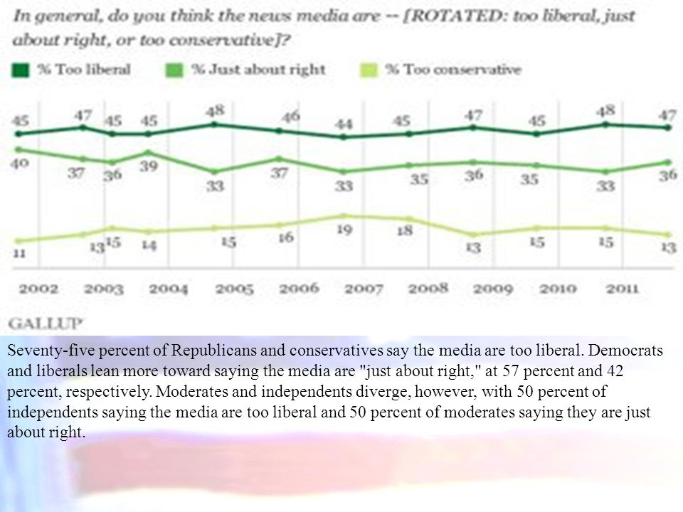 Seventy-five percent of Republicans and conservatives say the media are too liberal.