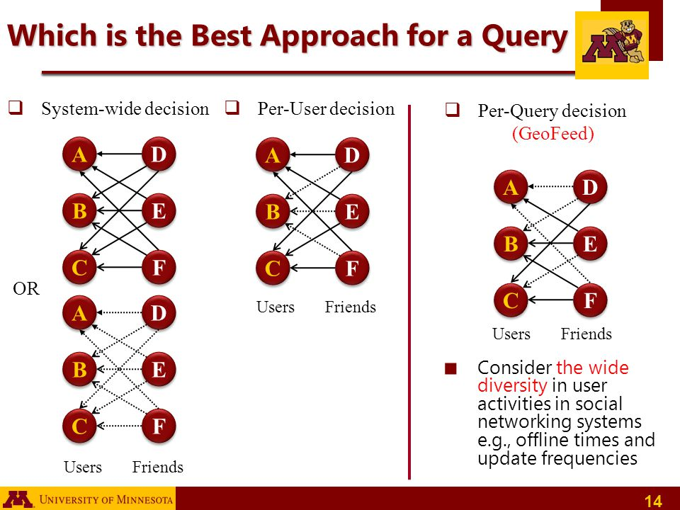 Which is the Best Approach for a Query