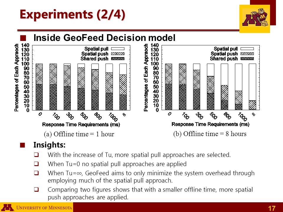 Experiments (2/4) Inside GeoFeed Decision model Insights: