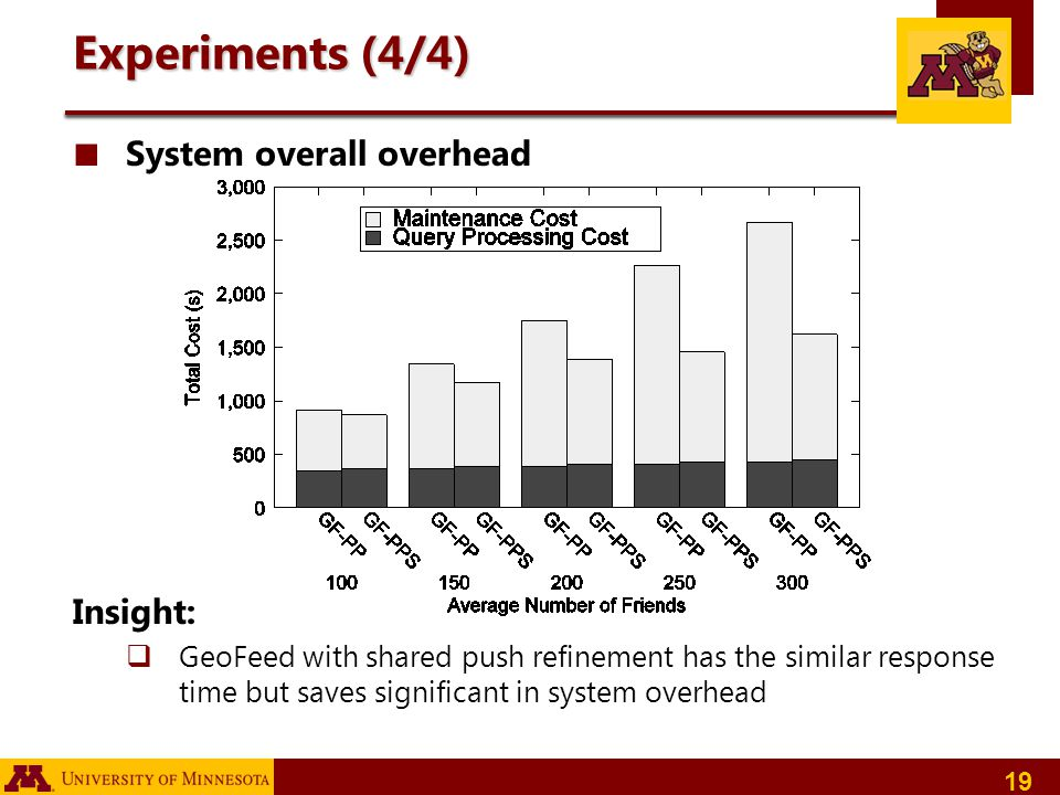 Experiments (4/4) System overall overhead Insight:
