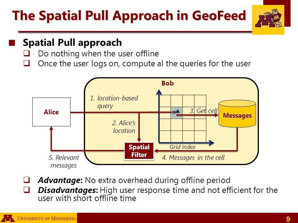 The Spatial Pull Approach in GeoFeed