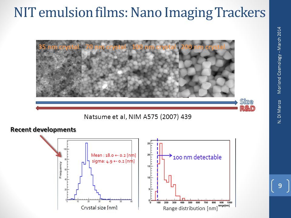 NIT emulsion films: Nano Imaging Trackers