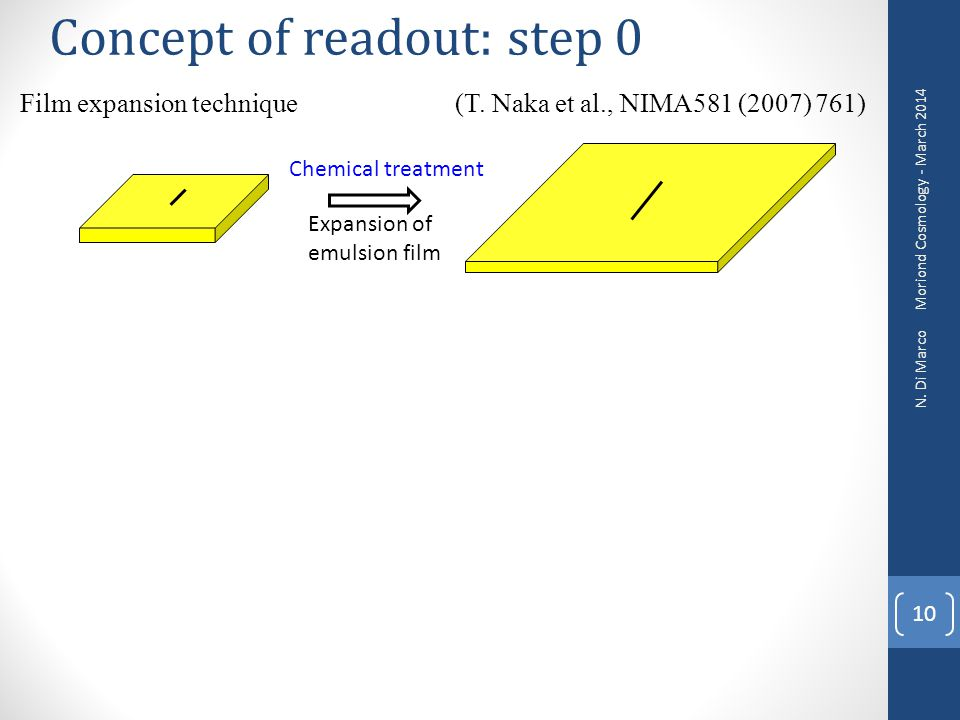 Concept of readout: step 0
