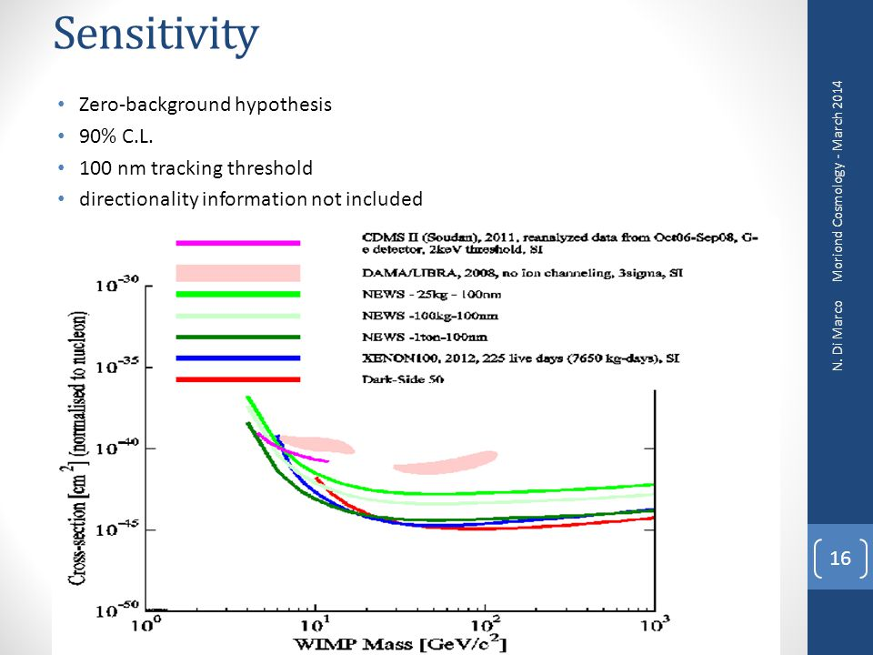 Sensitivity Zero-background hypothesis 90% C.L.
