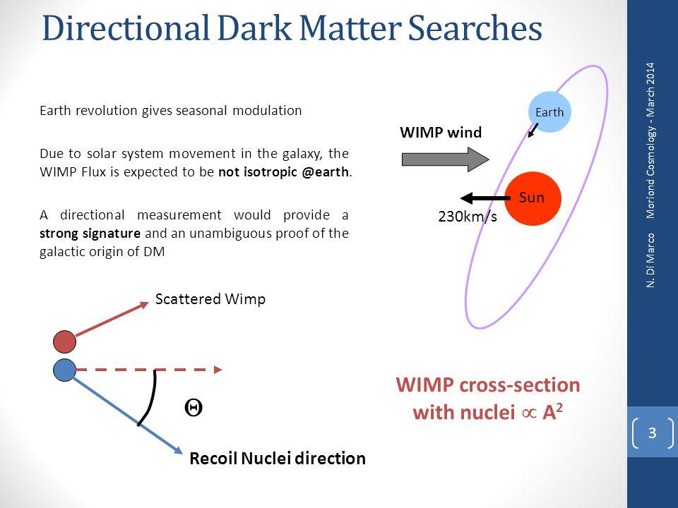 Directional Dark Matter Searches