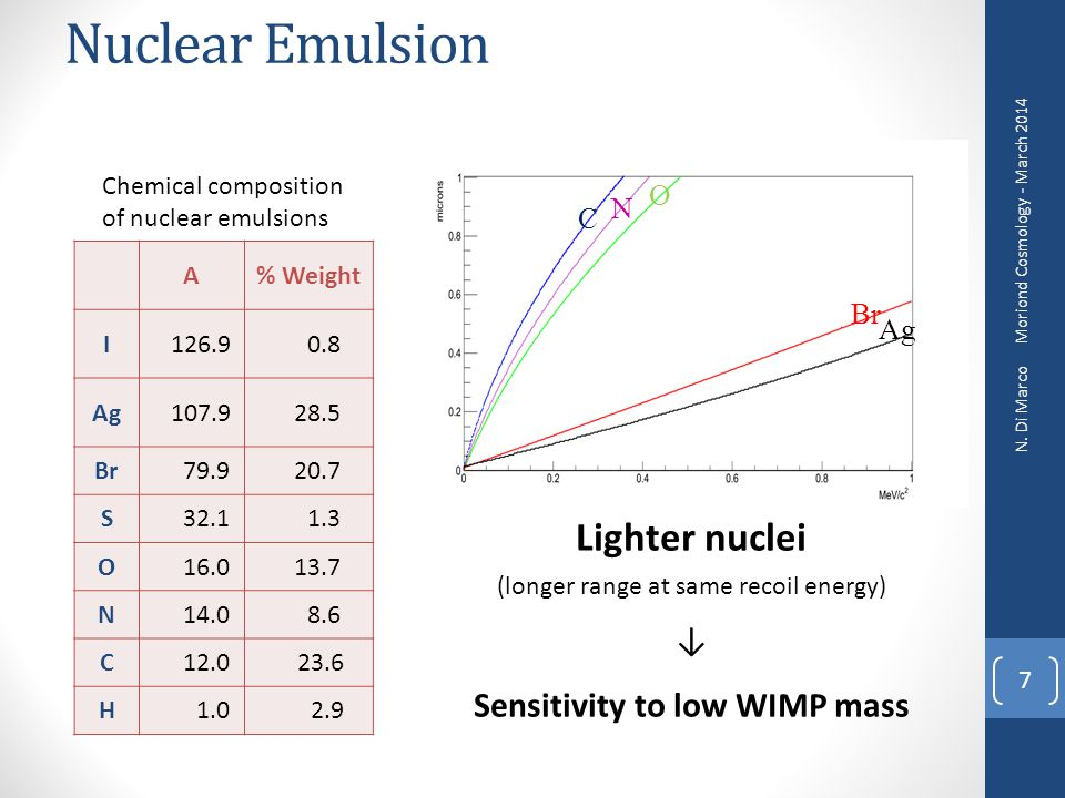 Sensitivity to low WIMP mass