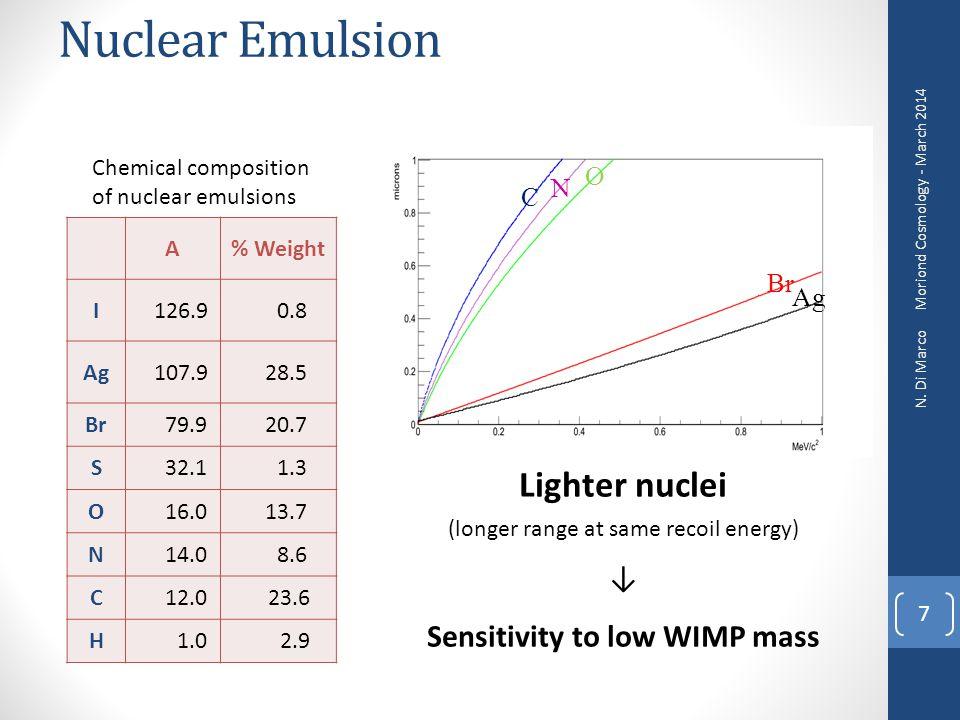 Sensitivity to low WIMP mass