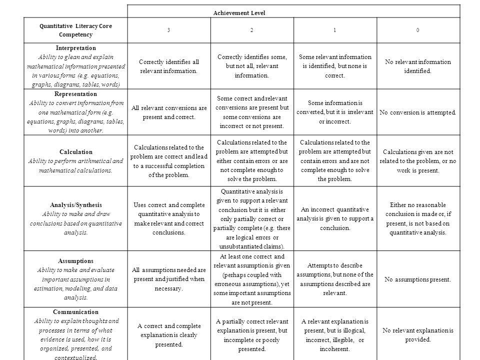 Quantitative Literacy Core Competency