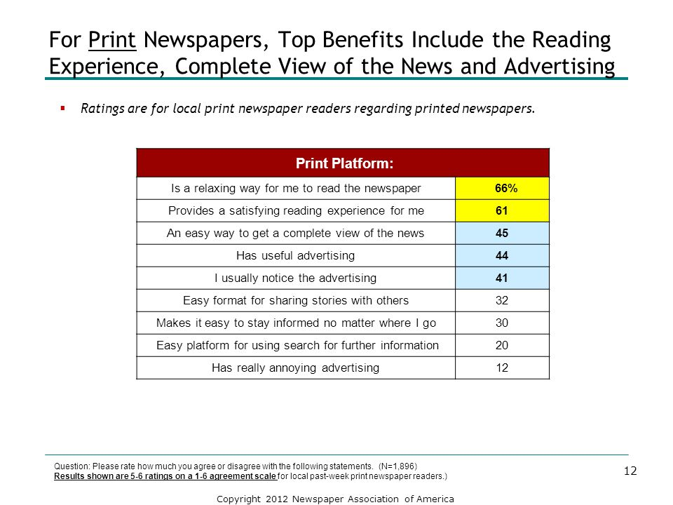 For Print Newspapers, Top Benefits Include the Reading Experience, Complete View of the News and Advertising