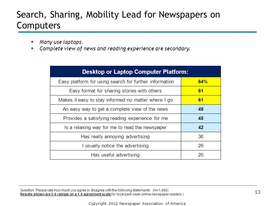 Search, Sharing, Mobility Lead for Newspapers on Computers