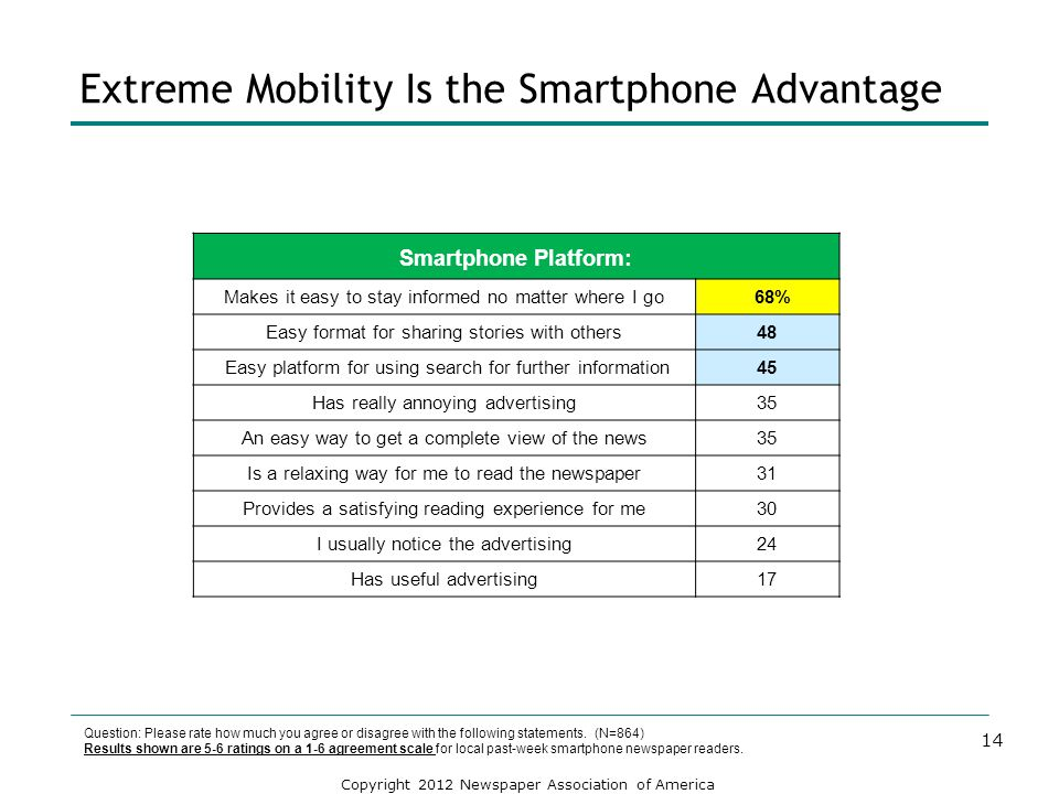 Extreme Mobility Is the Smartphone Advantage
